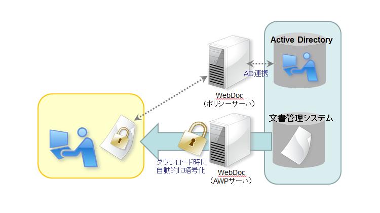 文書管理システムと連携したダウンロードファイルの文書管理システムと連携したダウンロードファイルの情報漏洩対策