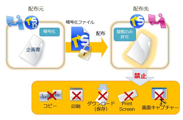 Microsoft Office 2016に対応した、ファイル暗号化&二次利用防止ソフト 「トランセーファーVer.2.1」