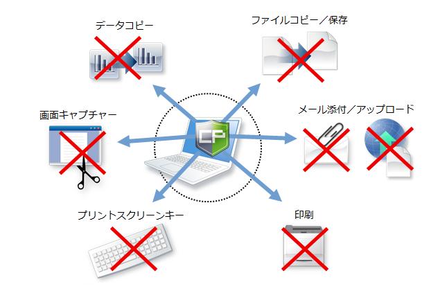 ファイルサーバーやパソコン上のコピー・持ち出し禁止ソフト 『コプリガード』