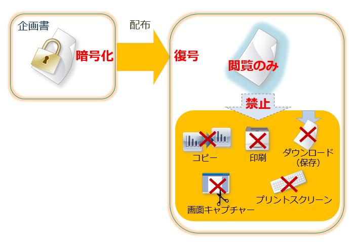 PDF・Microsoft Officeファイルを配布時の二次利用防止に