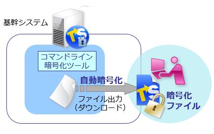 基幹システムにファイル暗号機能を組み込み