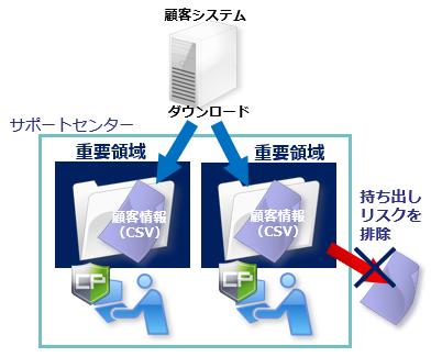 領域内であれば保存やデータ加工は可能、これまでの利便性を継続