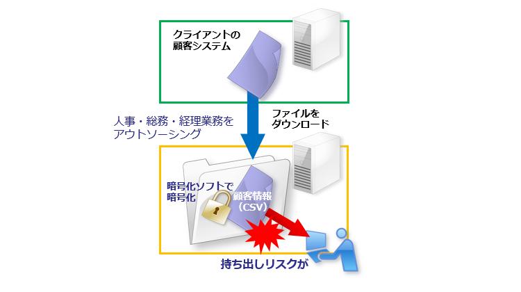 受託した人事・総務・経理業務システムのデータ保護