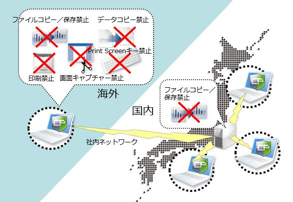 海外から国内ファイルサーバー利用時のファイルセキュリティ対策
