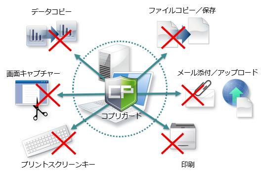 サーバーやPCからの情報漏洩を防ぐ