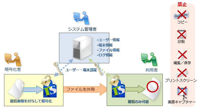 「トランセーファー PRO」は、社内で共有するファイルを暗号化と権限制御により保護する情報漏洩対策ソフトウェア