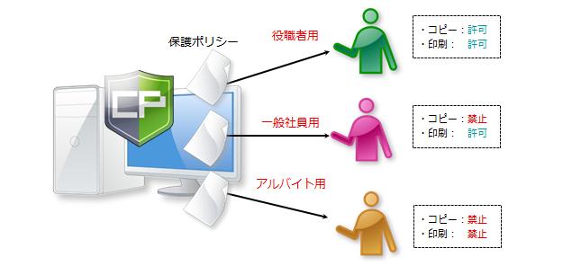ログインユーザーごとに制御可能