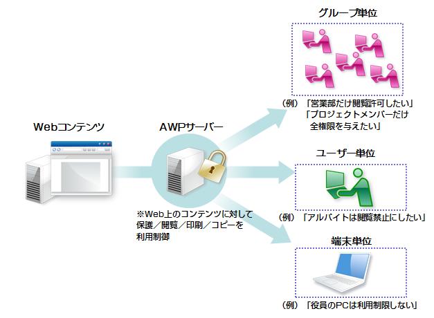 コンテンツに対して、グループ/ユーザー/端末単位で利用制御
