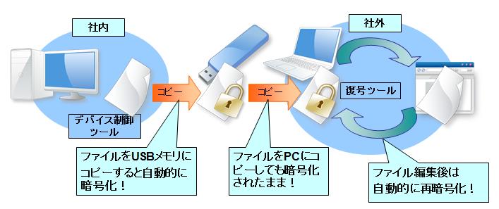 セキュアプライム DC 暗号化オプション機能