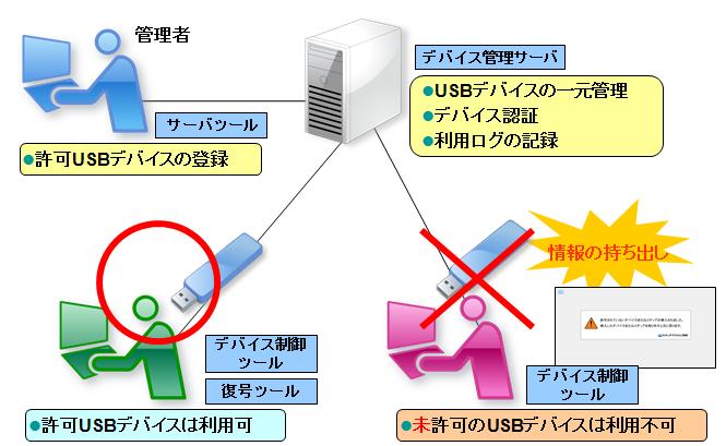 セキュアプライム DC システム構成図