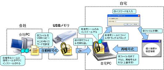 セキュアプライム UFE 導入/利用イメージ